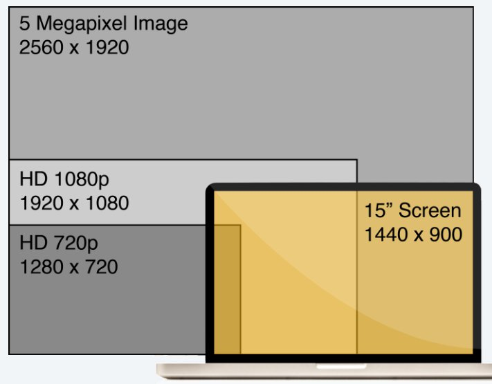 shows the differences between 1080p